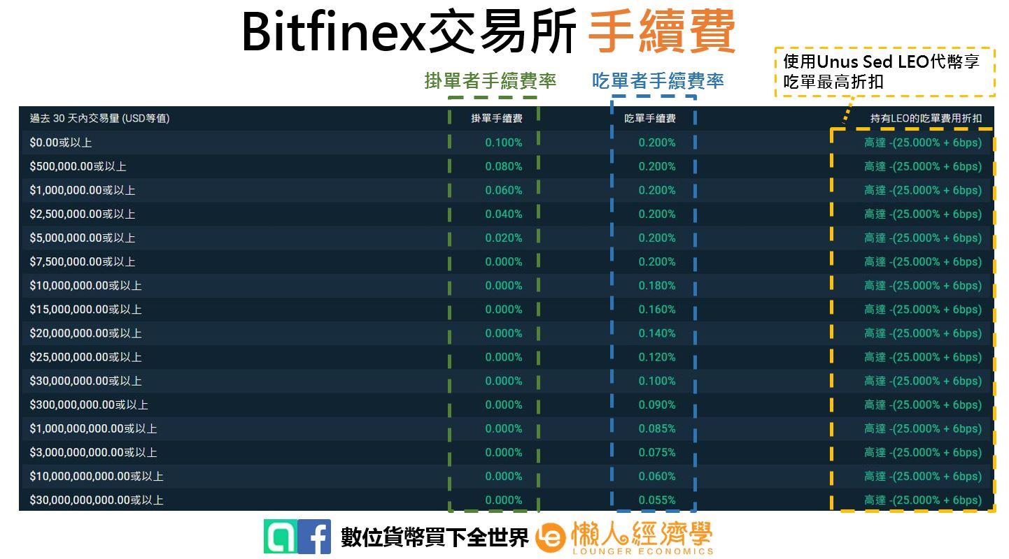 Bitfinex手續費
