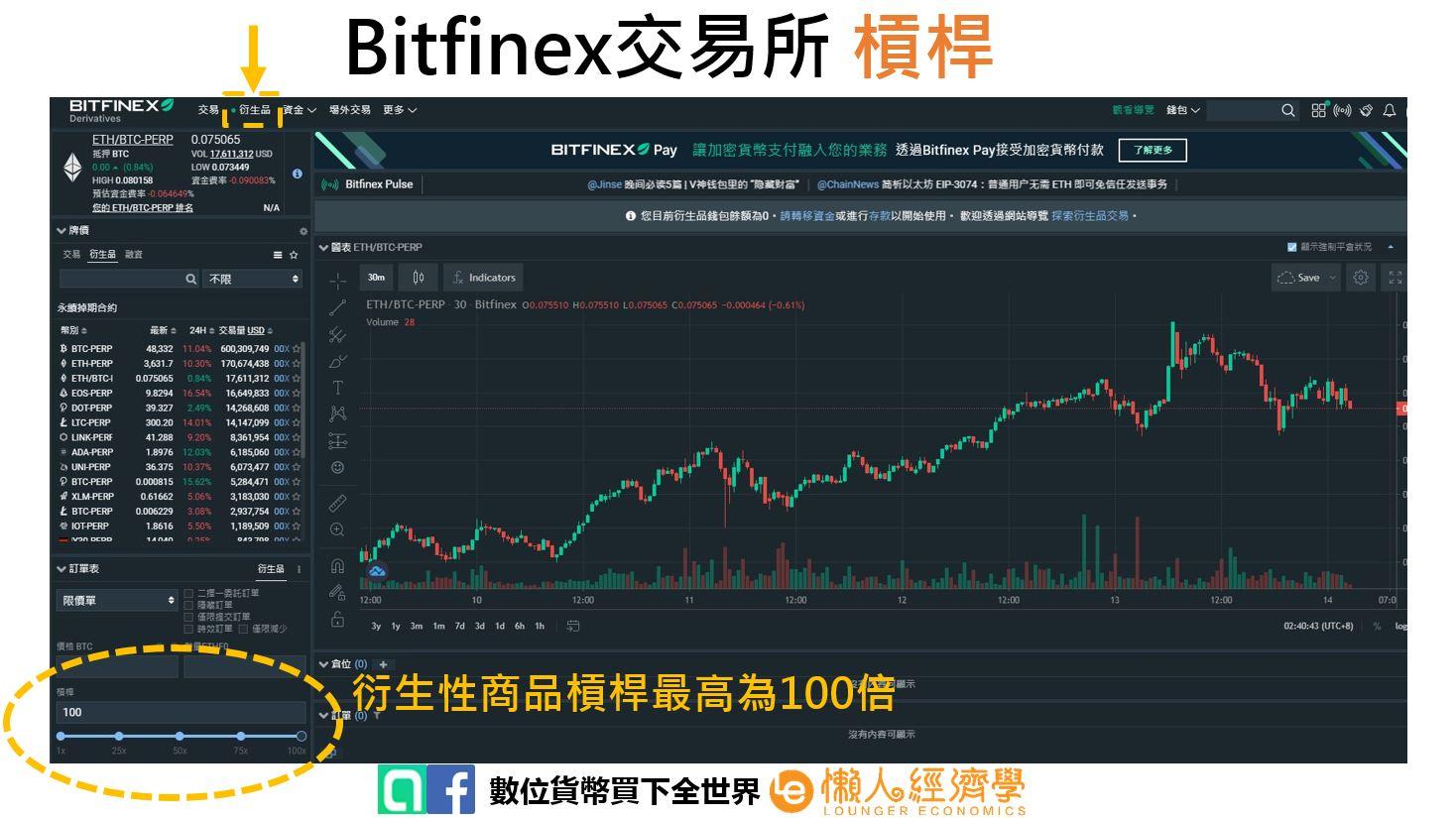 Bitfinex槓桿