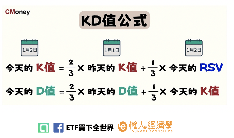 KD值公式