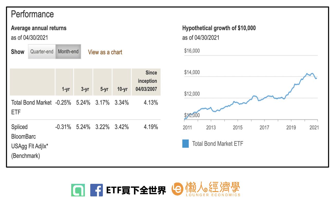 BND ETF報酬率