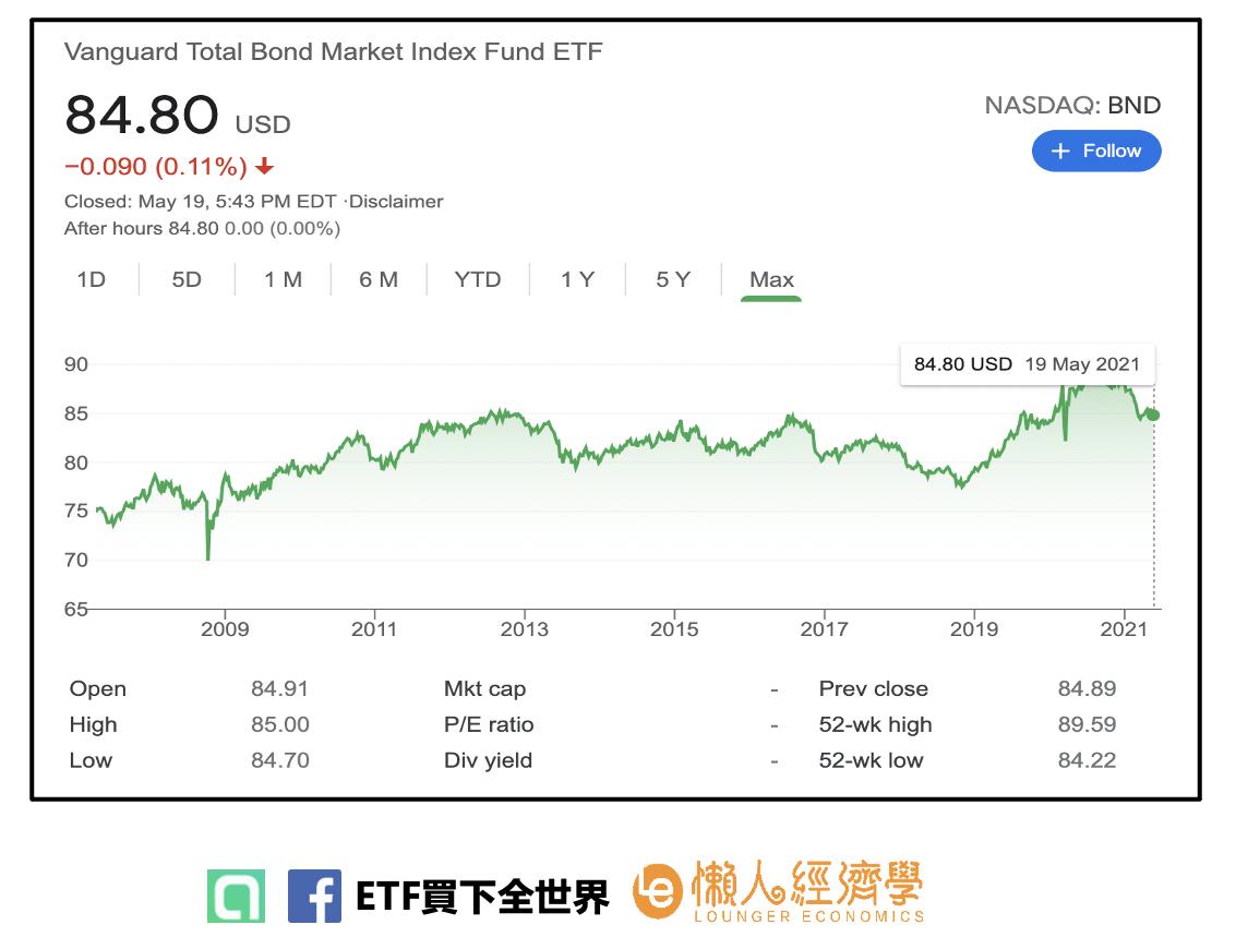 先鋒美國債券指數型基金 (BND) ETF的股價走勢