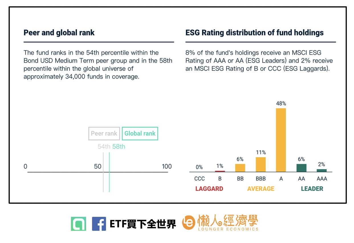 ESG評分