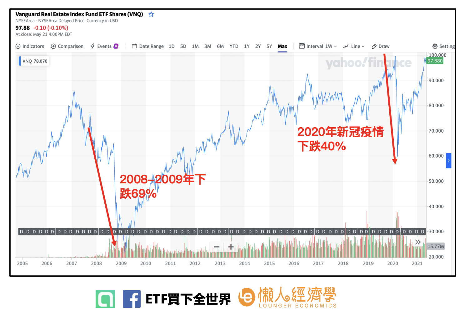 Vanguard Real Estate ETF (VNQ)的股價走勢