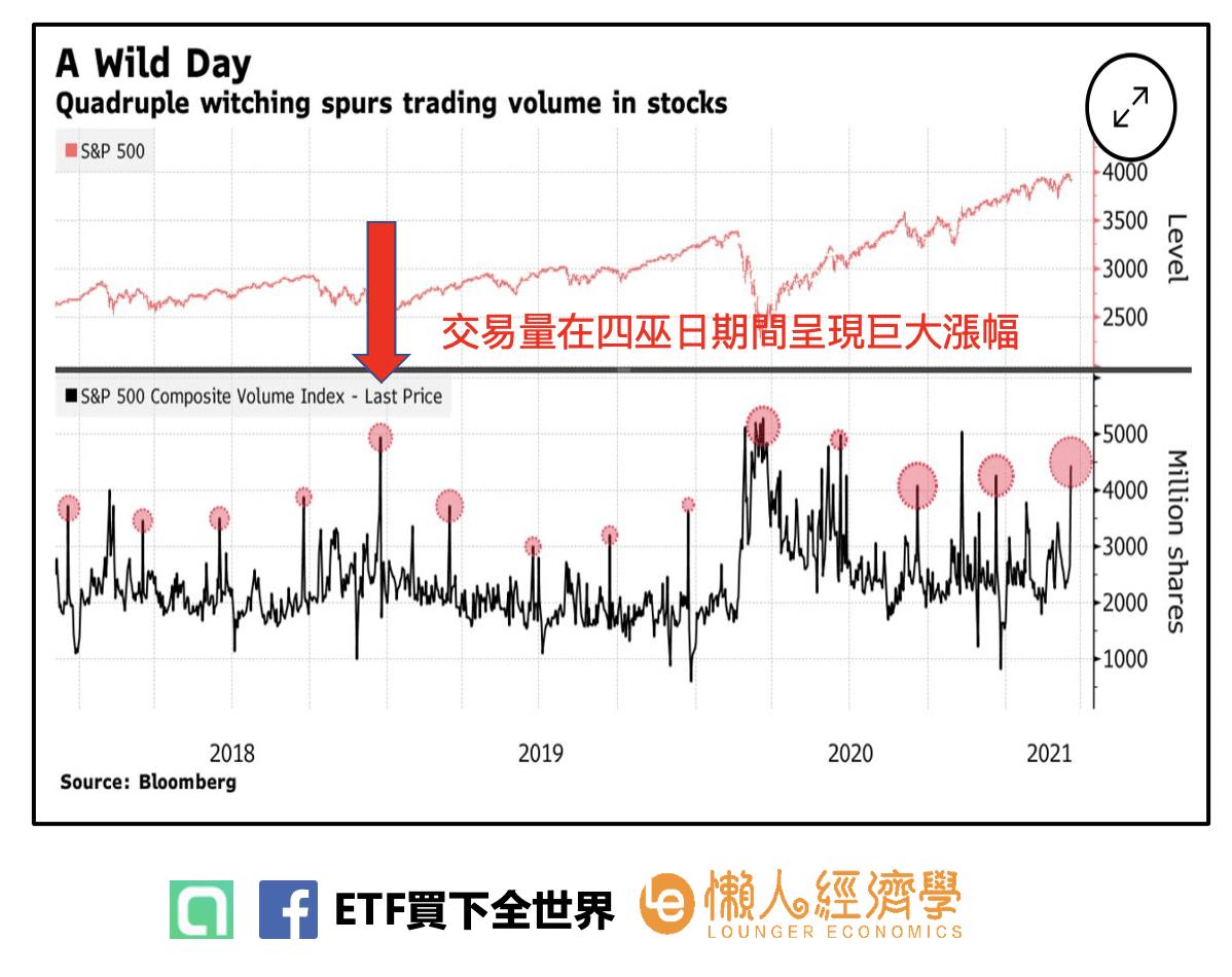 四巫日S&P 500的交易量變化