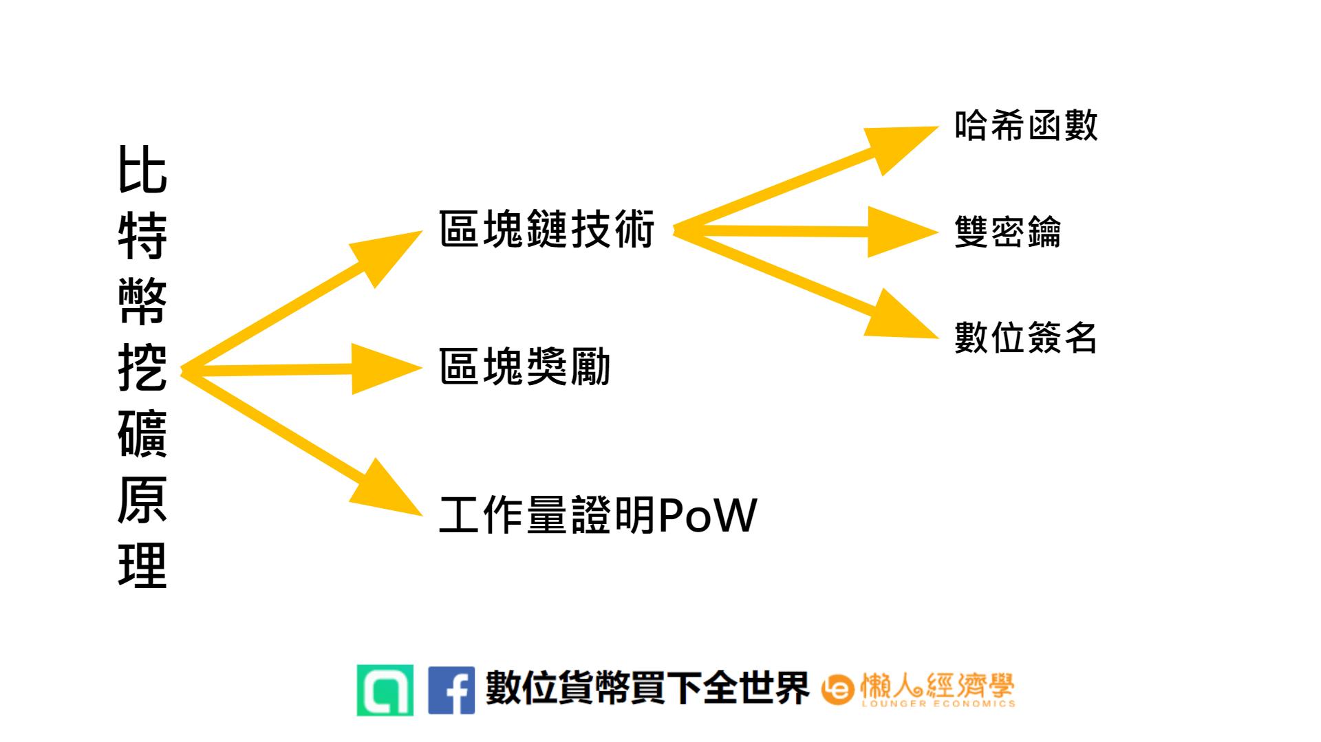 比特幣挖礦原理結構圖