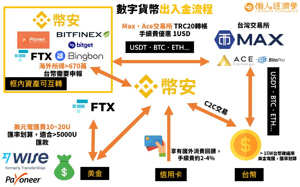 Bitfinex入金