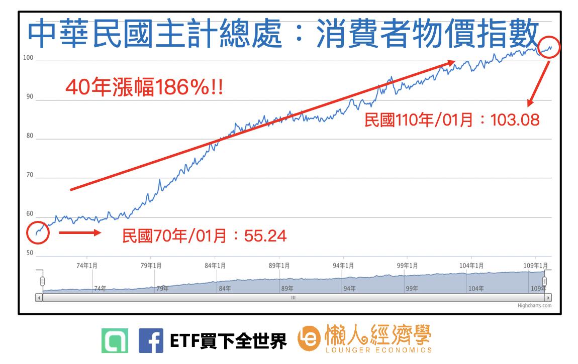 中華民國主計總處消費者物價指數