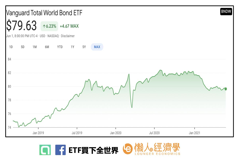 BNDW股價走勢如何