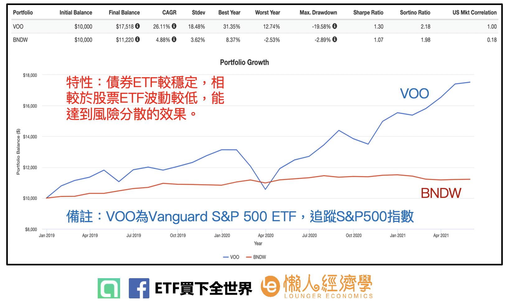 債券ETF較穩定,相較於股票ETF波動較低,能達到風險分散的效果