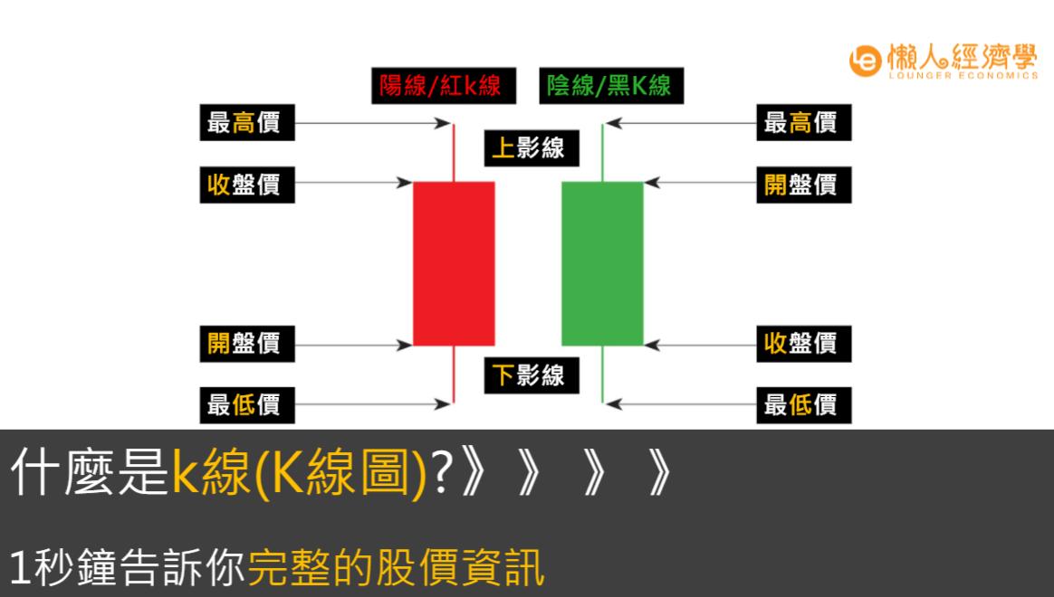 K線指南:什麼是k線(K線圖)?3分鐘看懂上下影線、K棒、十字線!告訴你完整的股價資訊