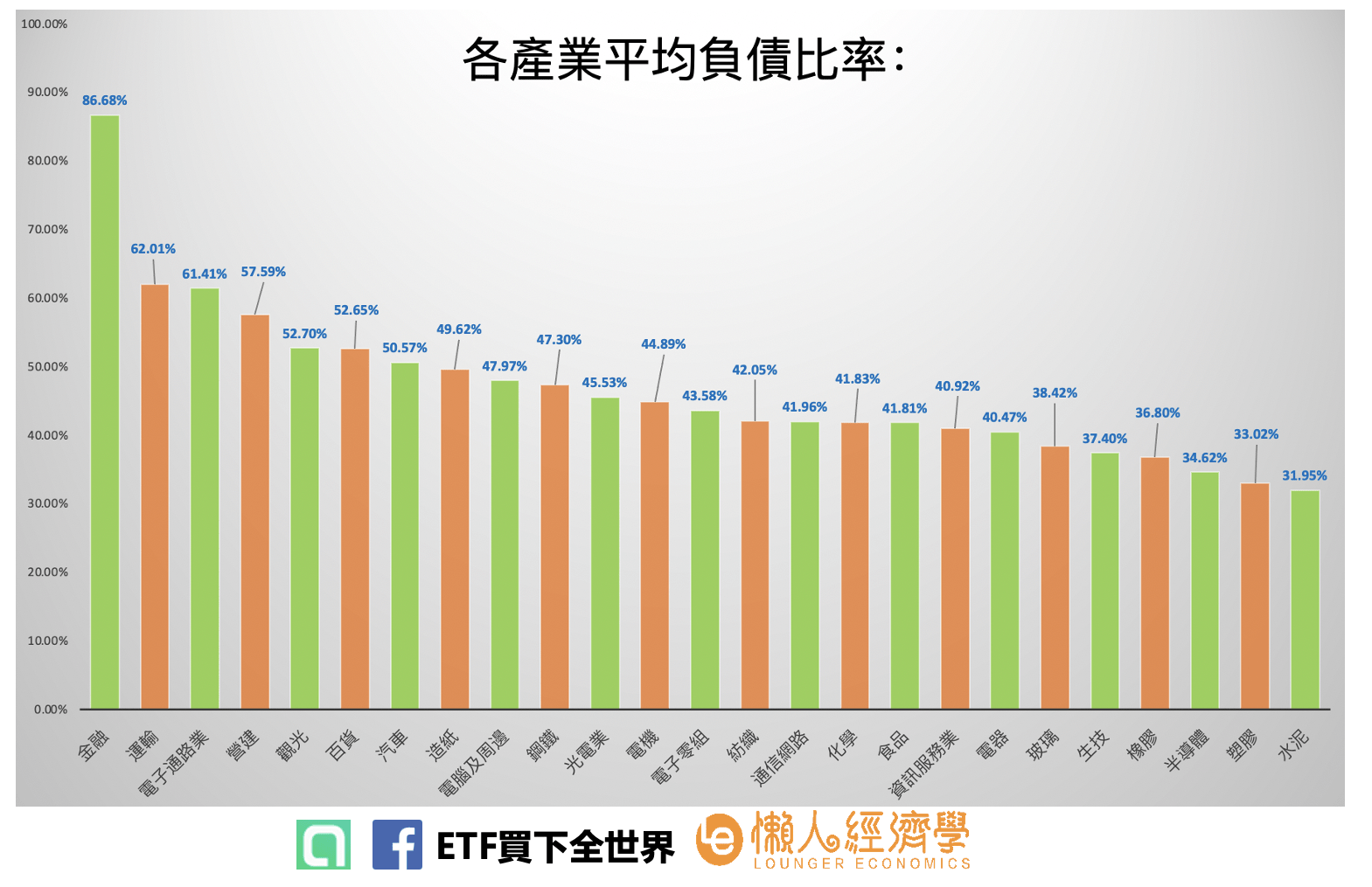 台股各產業平均負債比率