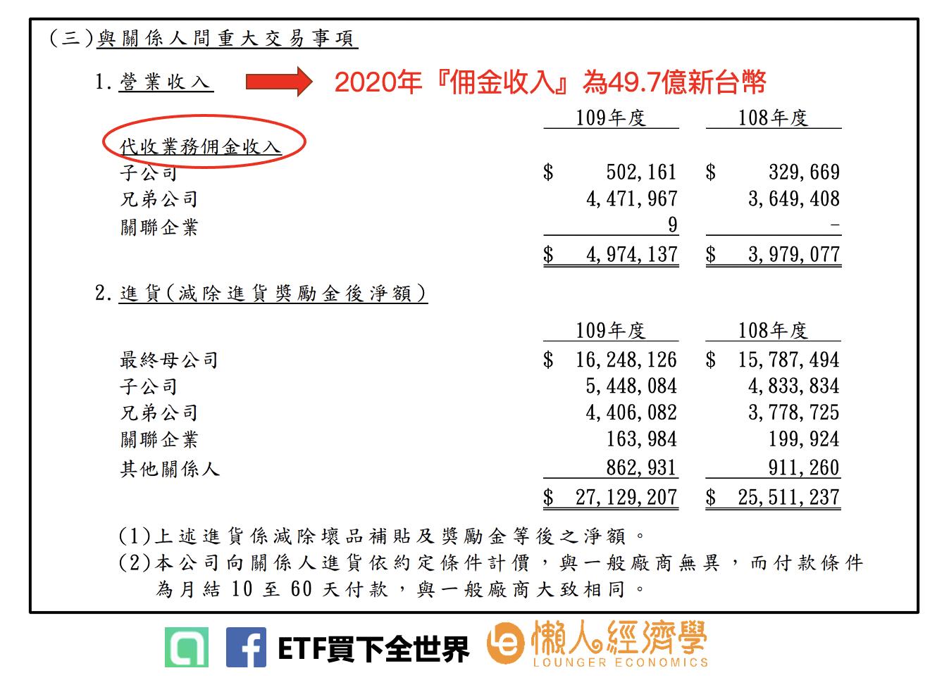 託收的佣金收入是49.7億