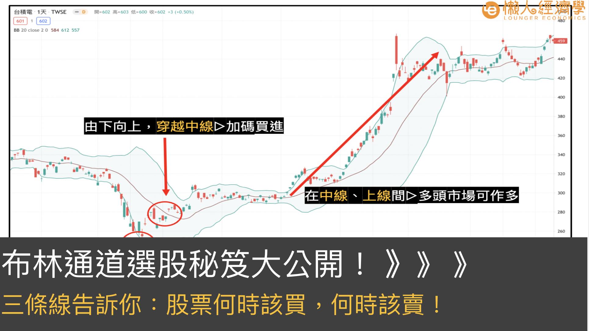 布林通道選股 stock analysis