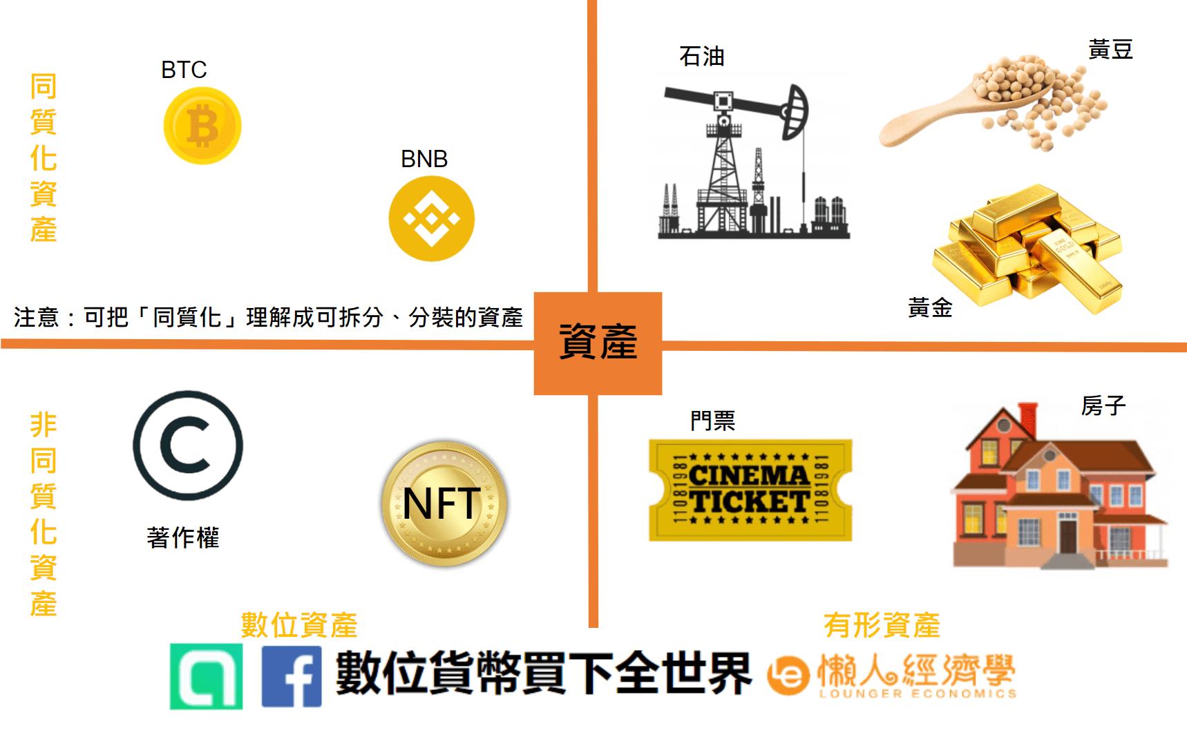 什麼是NFT?在區塊鏈的世界中,代幣的種類分為同質化代幣和非同質化代幣,而其中人們較常聽到的比特幣就是屬於同質化代幣