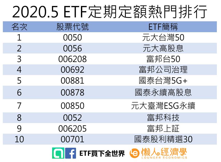 ETF定期定額熱門排行推薦