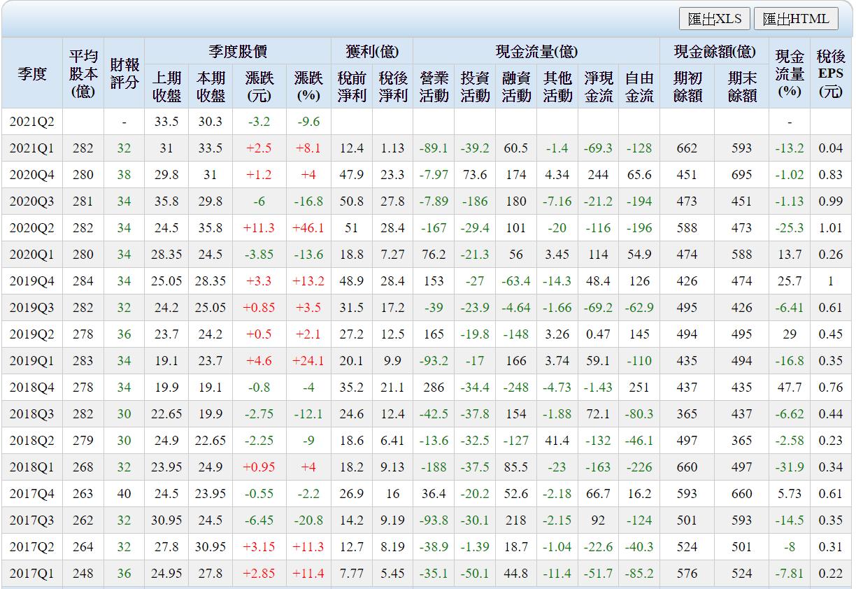 緯創現金流量表-1