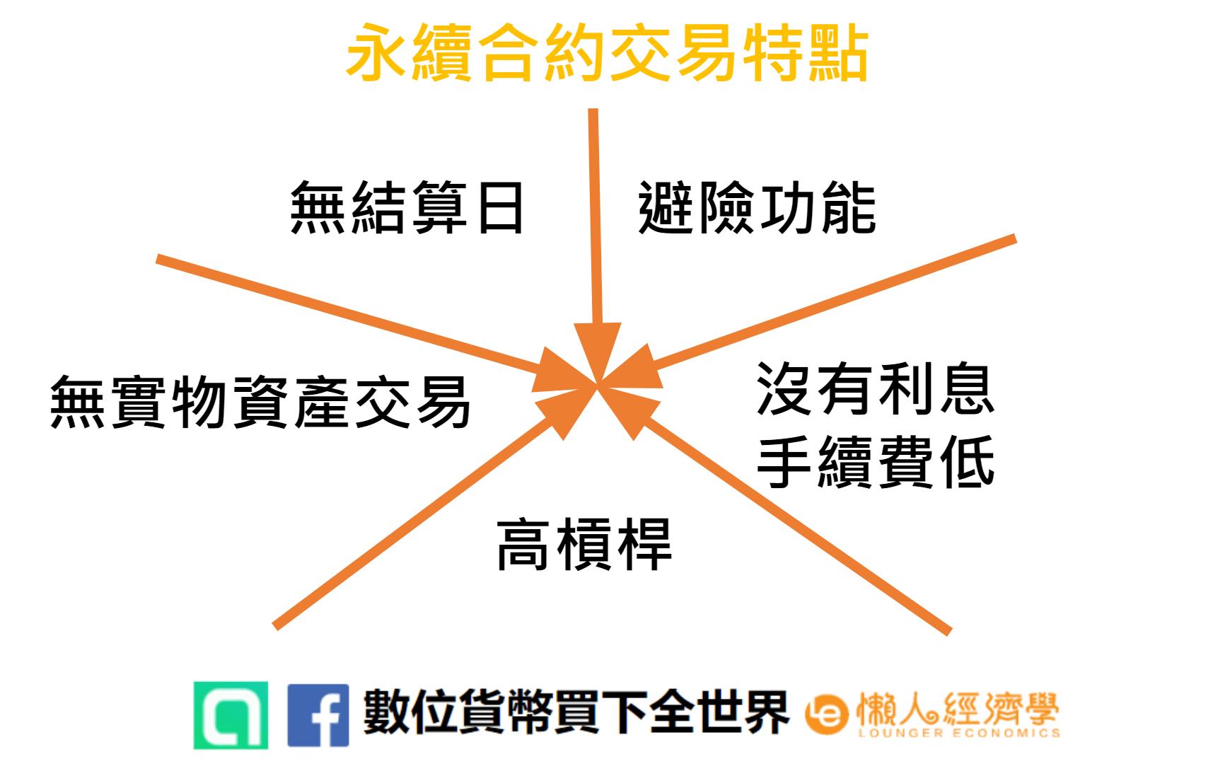 介紹永續合約交易的五大特點:無結算日、避險功能、高槓桿、無實物交易、無利息且低手續費