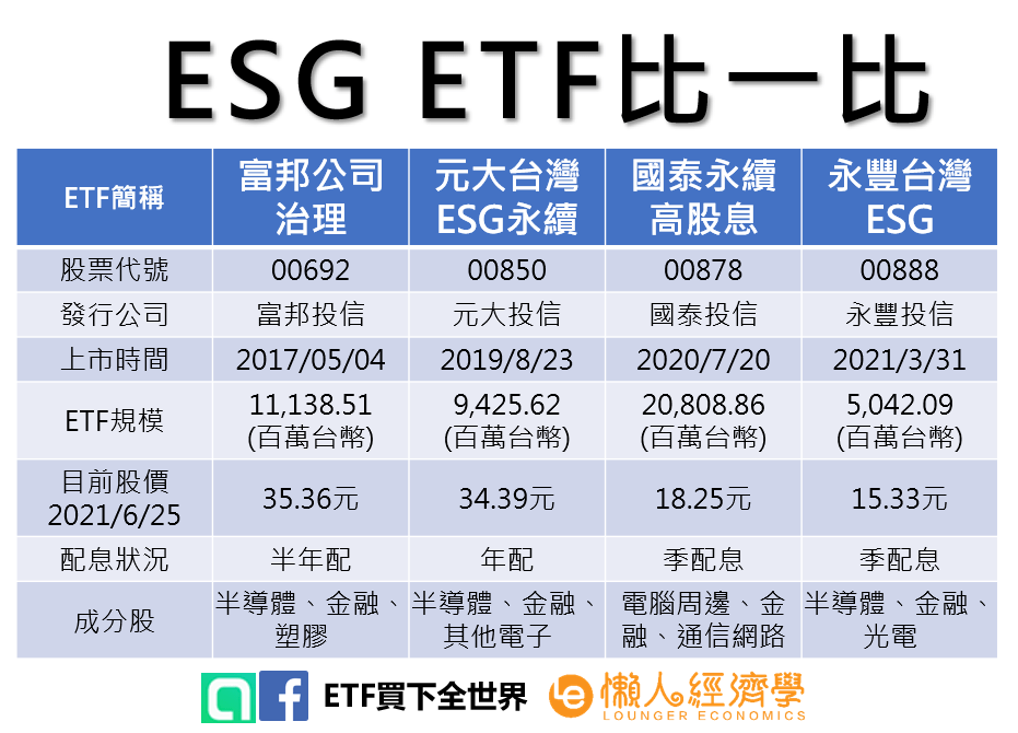 ESG ETF比一比