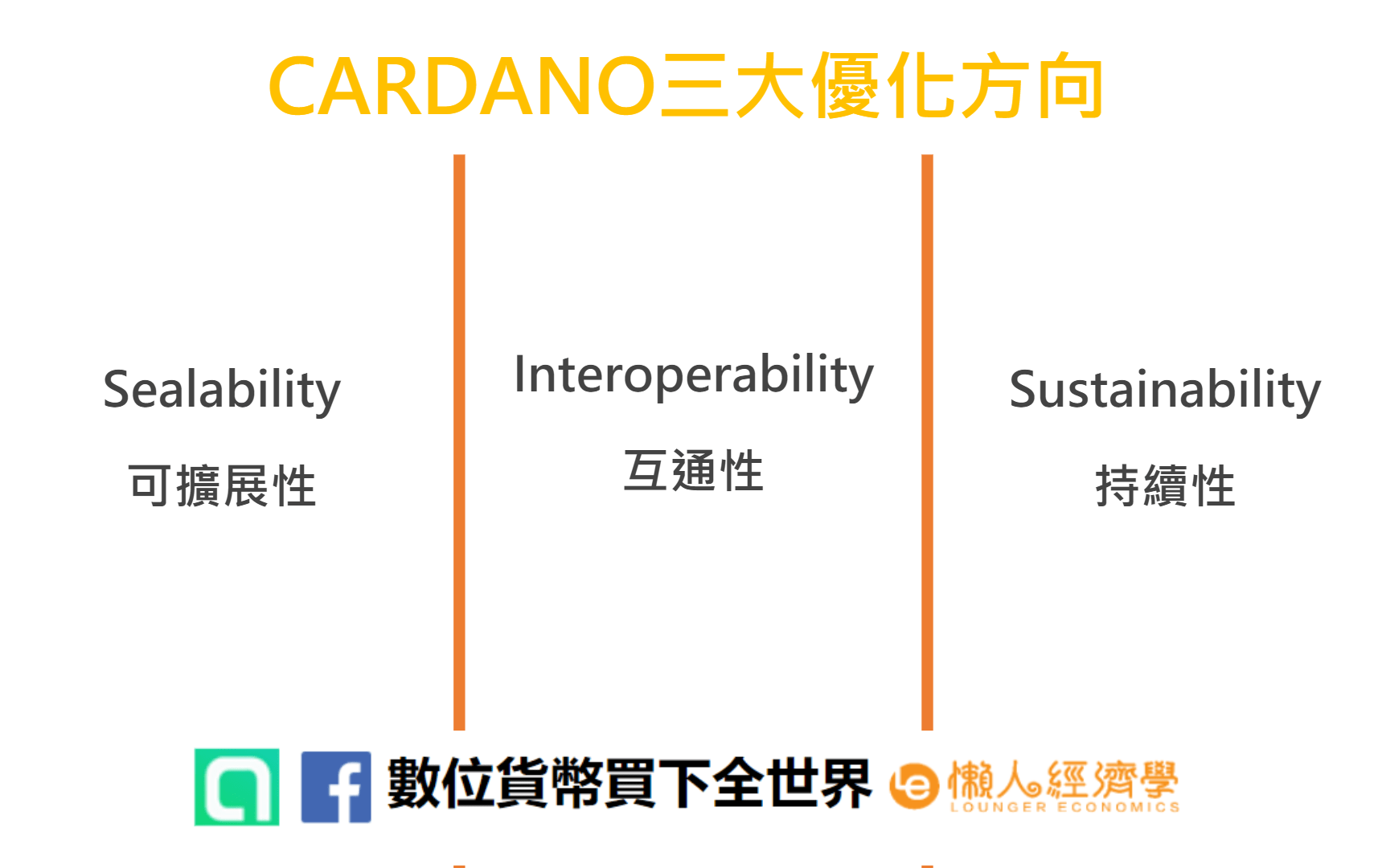 Cardano(ADA幣,又名艾達幣)三大優化方向:擴展性、互通性、持續性