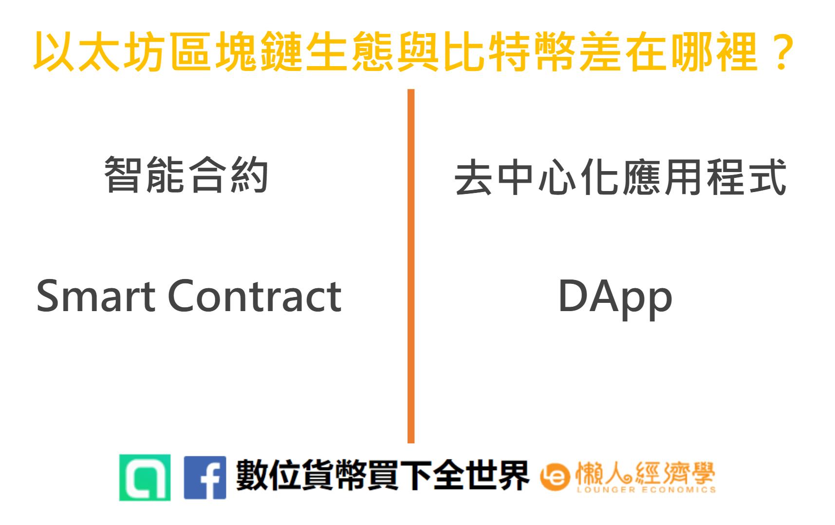 以太坊區塊鏈生態與比特幣差在哪裡:以太坊智能合約和DApp