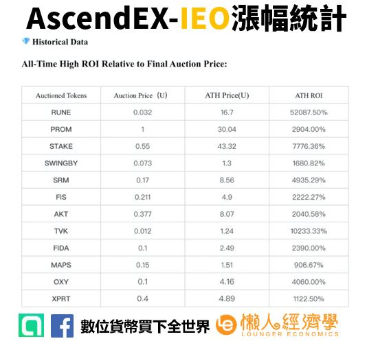 AscendEX-IEO