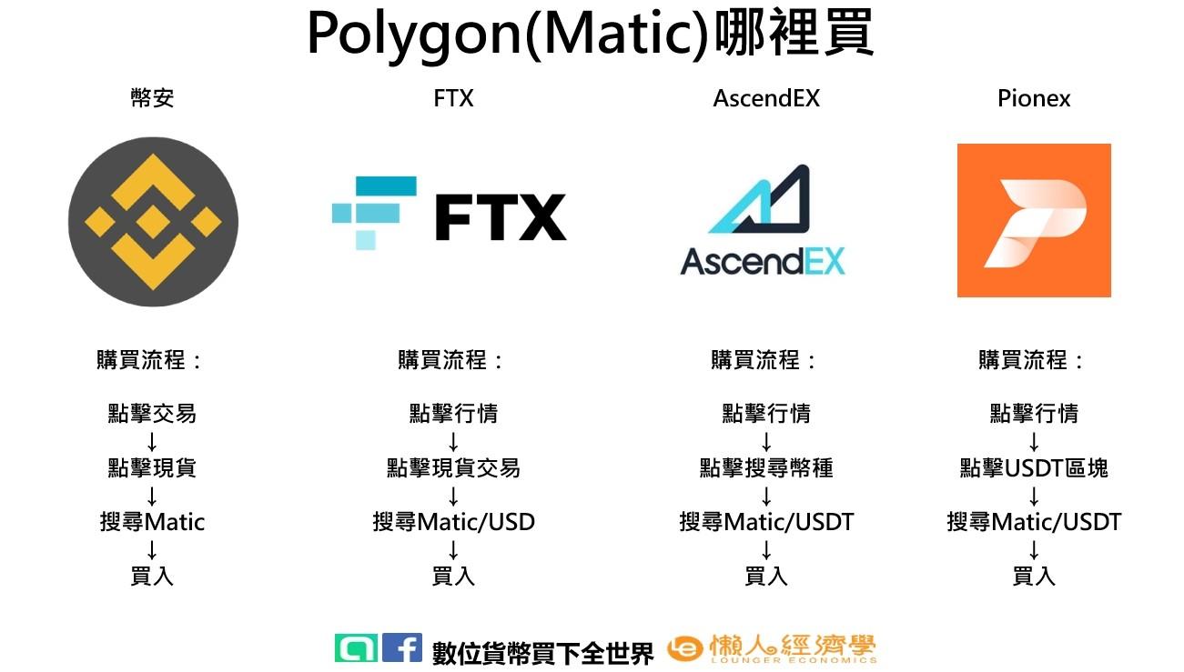 ascendex polygon buy