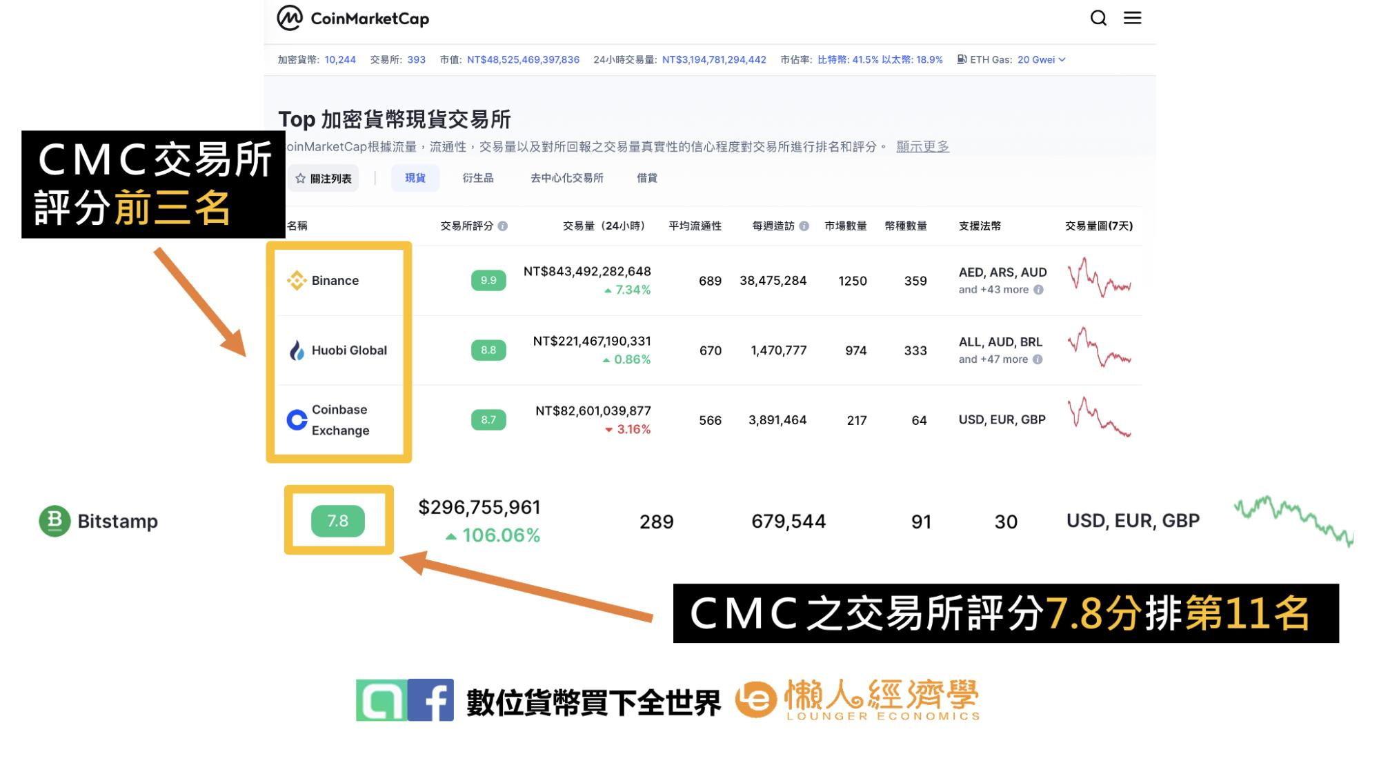 CMC加密貨幣現貨交易所排名:Bitstamp交易所評分7.8分,排名第11名