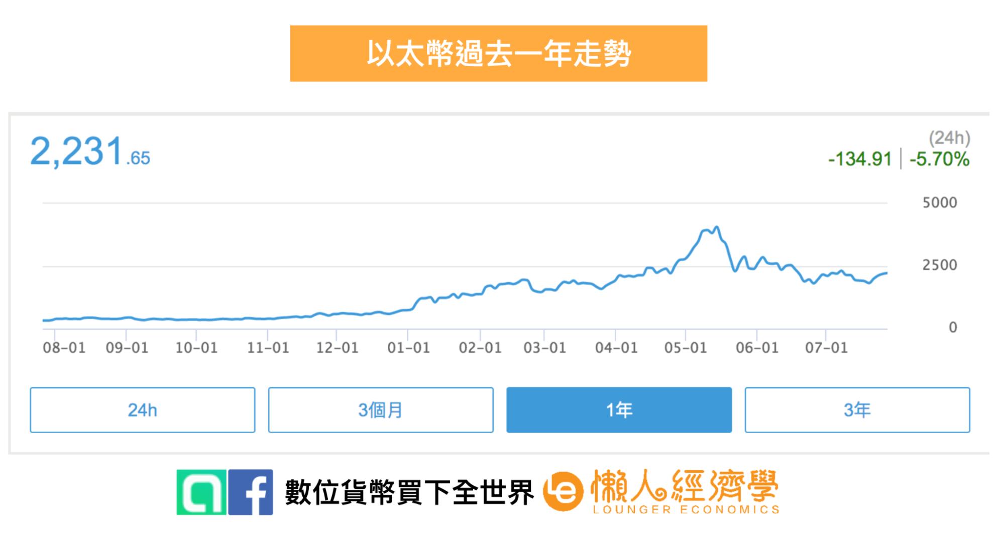 總結:以太幣的未來發展:以太幣過去一年走勢