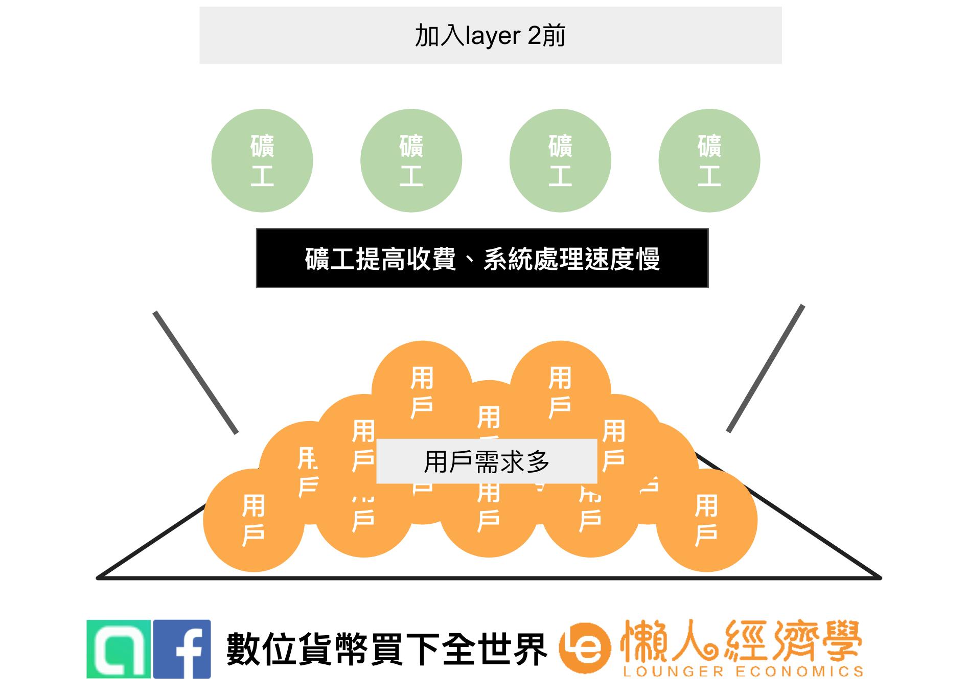 layer 2原理概述