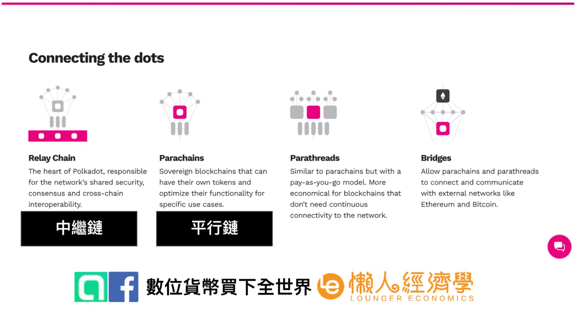 波卡Polkadot的運行機制:異構分片區塊鏈