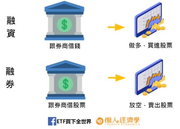 融資融券定義介紹