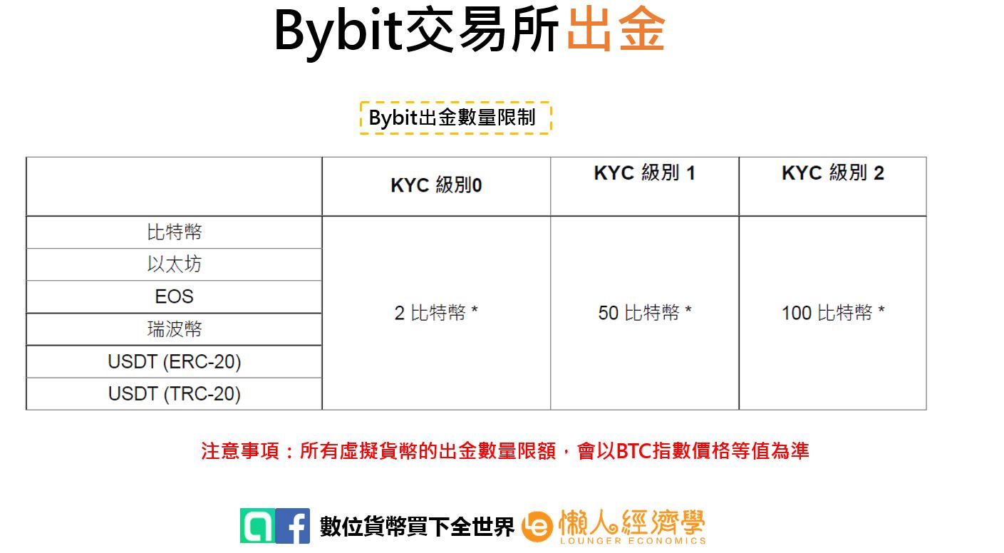 Bybit出金2
