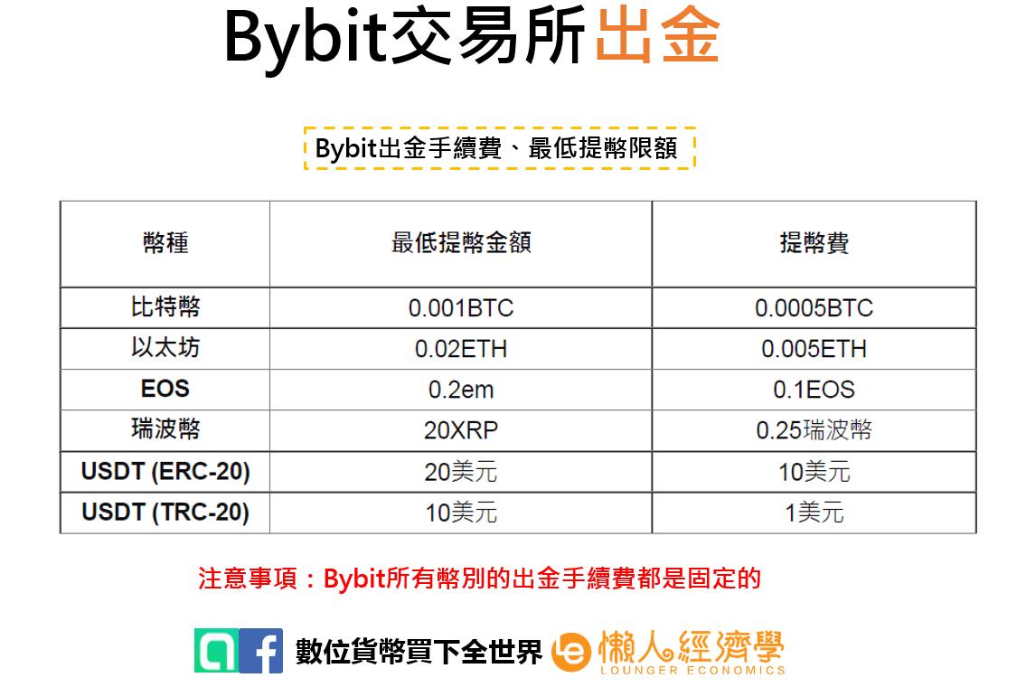 Bybit出金3