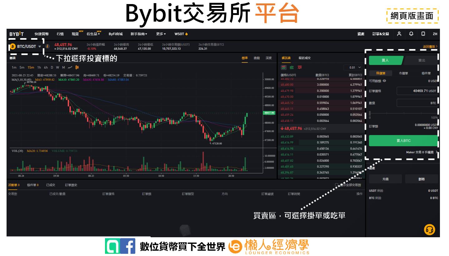 Bybit平台