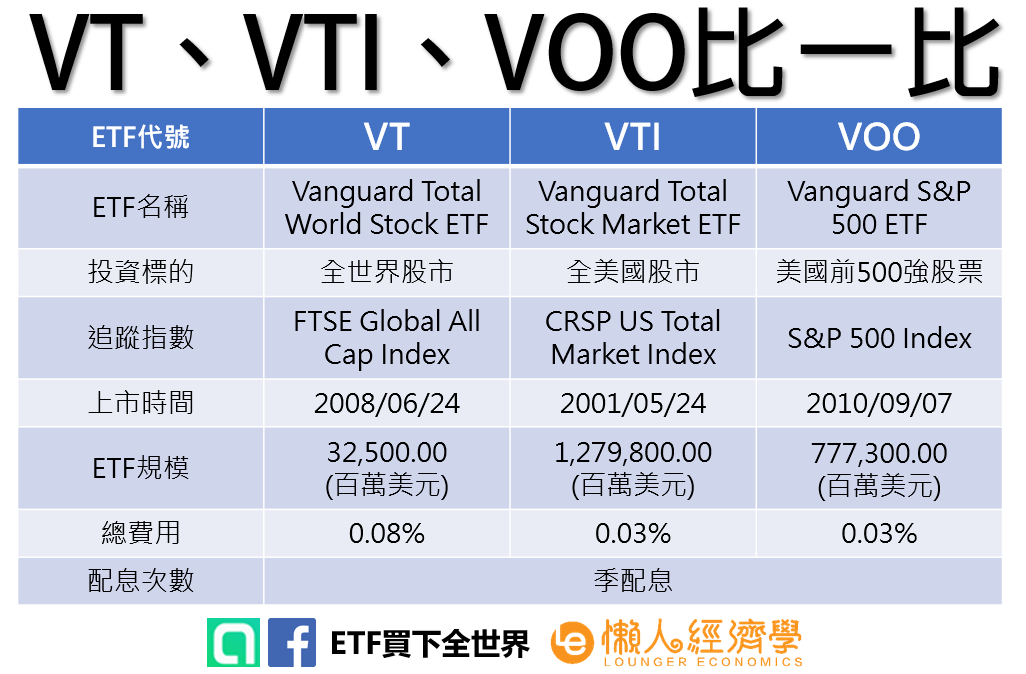 VT、VTI、VOO比一比