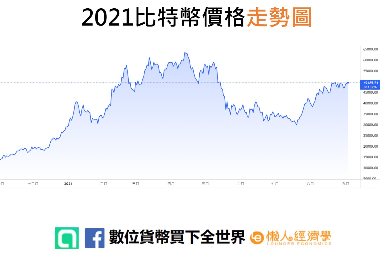 2021比特幣價格走勢圖